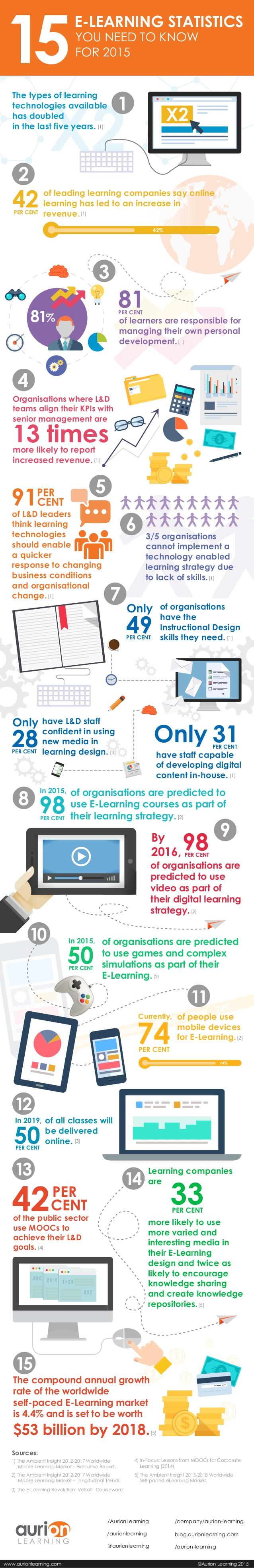 eLearning 2015 Infographic