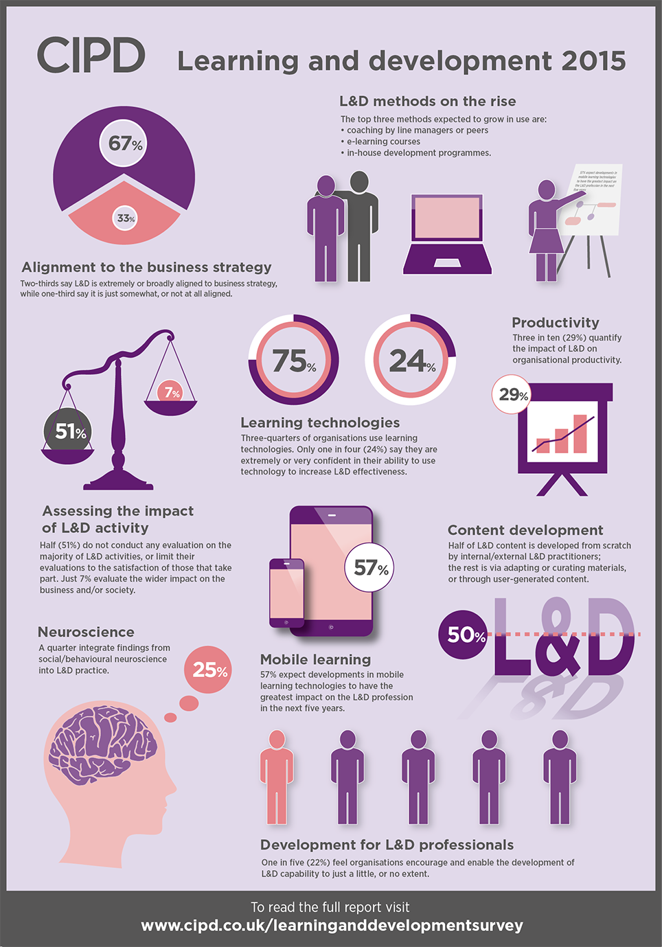 CIPD Infographic